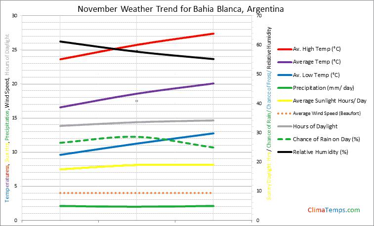 Graph of weather in Bahia Blanca in November