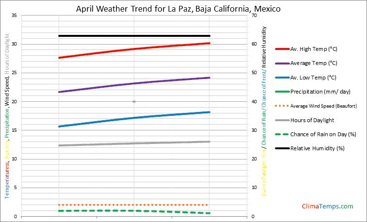 Graph of weather in La Paz, Baja California in April