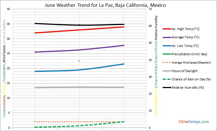 Graph of weather in La Paz, Baja California in June