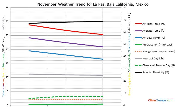 Graph of weather in La Paz, Baja California in November