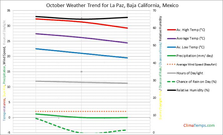 Graph of weather in La Paz, Baja California in October