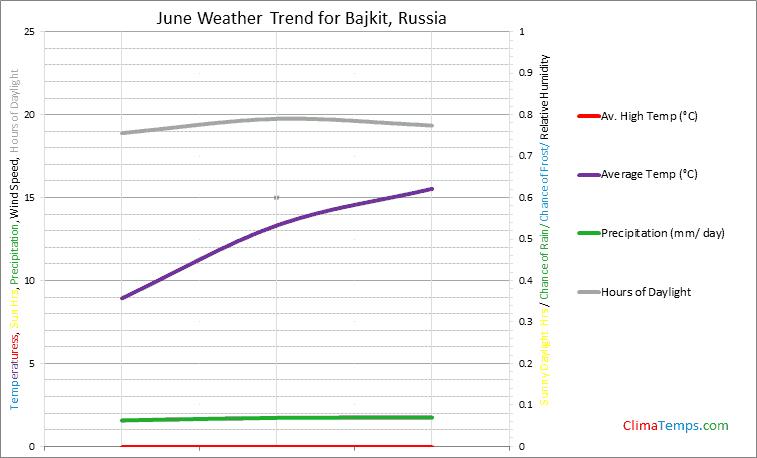 Graph of weather in Bajkit in June