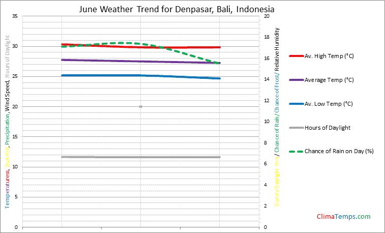 Graph of weather in Denpasar, Bali in June