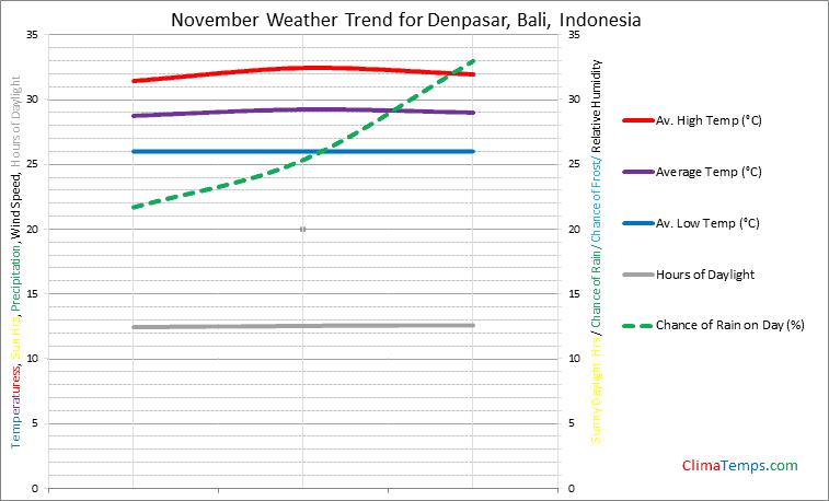 Graph of weather in Denpasar, Bali in November