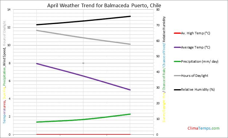 Graph of weather in Balmaceda Puerto in April