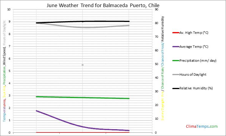 Graph of weather in Balmaceda Puerto in June
