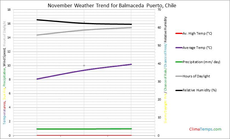 Graph of weather in Balmaceda Puerto in November