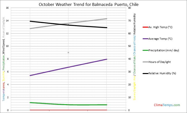 Graph of weather in Balmaceda Puerto in October