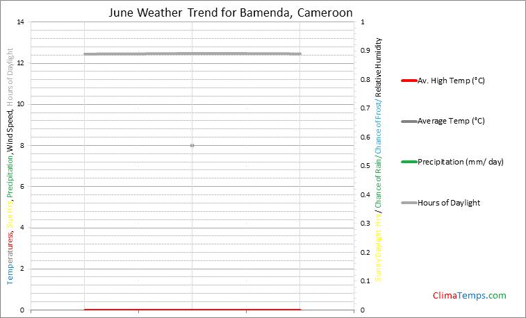 Graph of weather in Bamenda in June