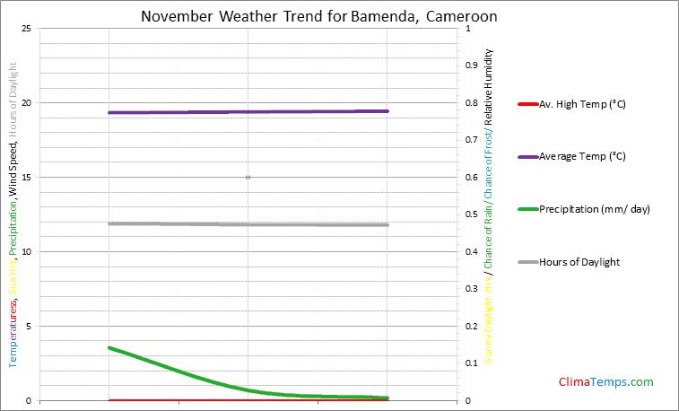 Graph of weather in Bamenda in November