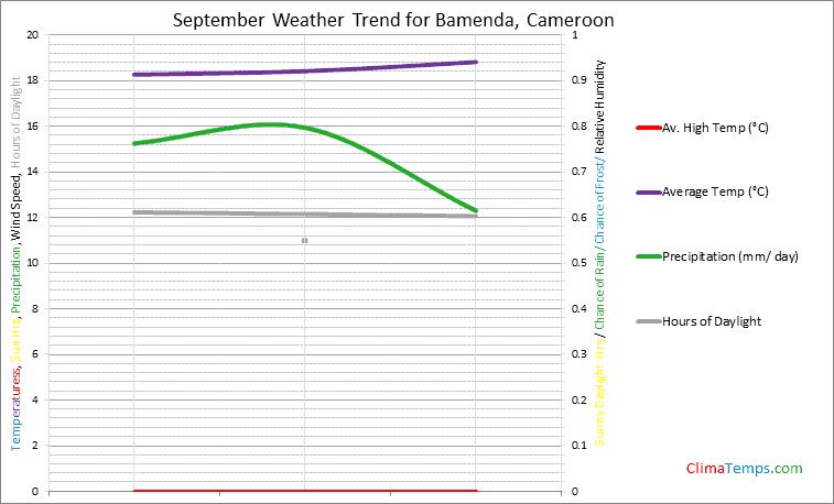 Graph of weather in Bamenda in September