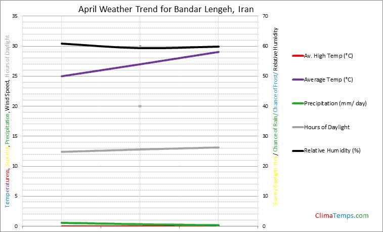 Graph of weather in Bandar Lengeh in April