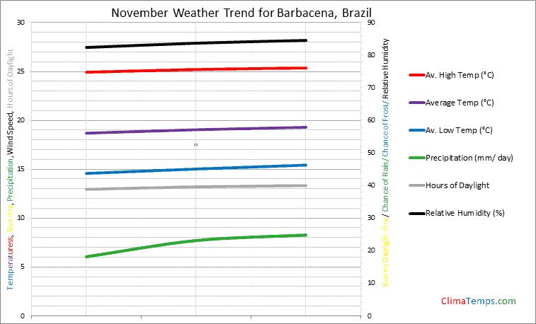 Graph of weather in Barbacena in November