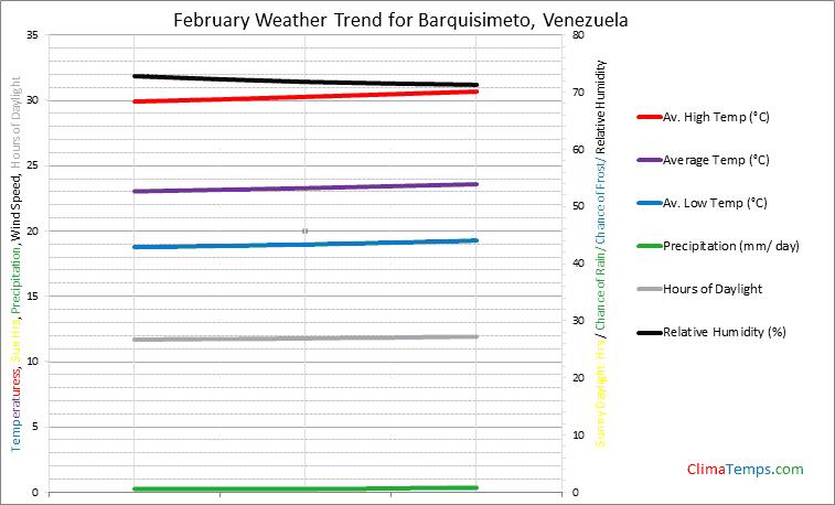 Graph of weather in Barquisimeto in February