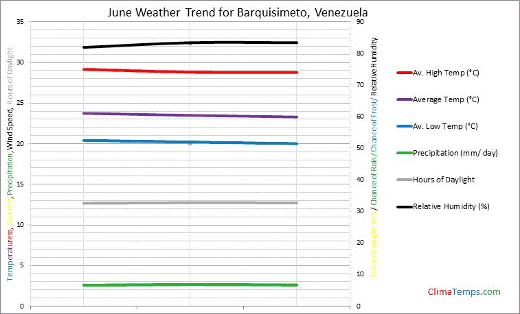 Graph of weather in Barquisimeto in June