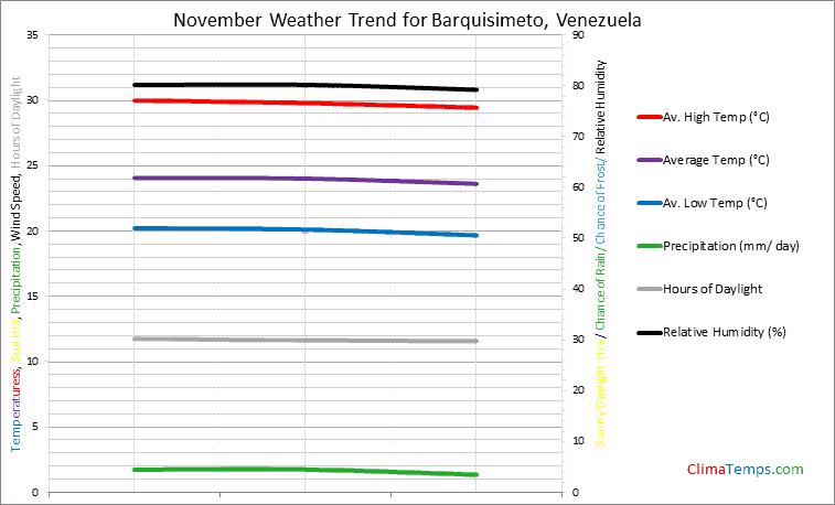 Graph of weather in Barquisimeto in November