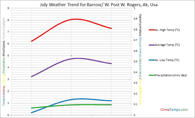 Graph of weather in Barrow/ W. Post W. Rogers, Ak in July