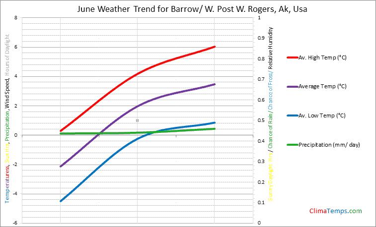 Graph of weather in Barrow/ W. Post W. Rogers, Ak in June
