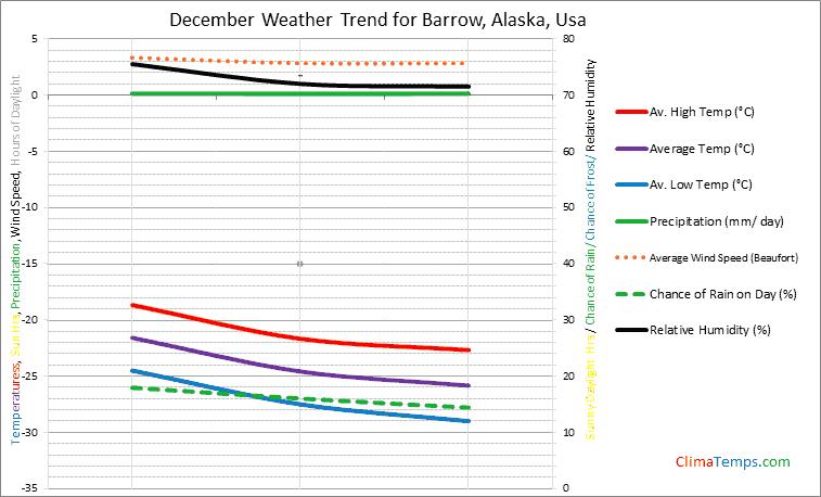 Graph of weather in Barrow, Alaska in December