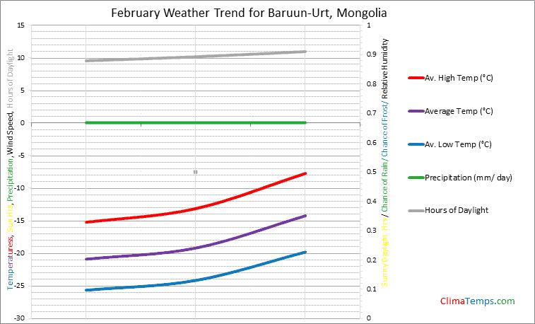 Graph of weather in Baruun-Urt in February