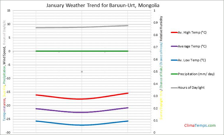 Graph of weather in Baruun-Urt in January