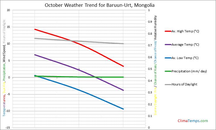 Graph of weather in Baruun-Urt in October