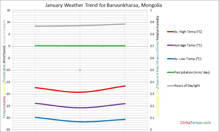 Graph of weather in Baruunkharaa in January
