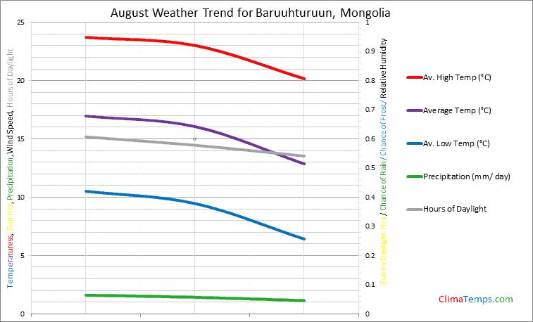 Graph of weather in Baruuhturuun in August
