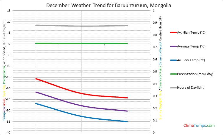Graph of weather in Baruuhturuun in December