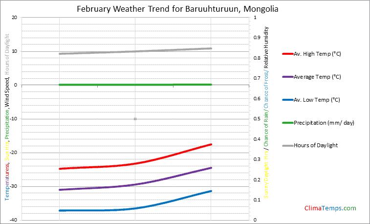 Graph of weather in Baruuhturuun in February