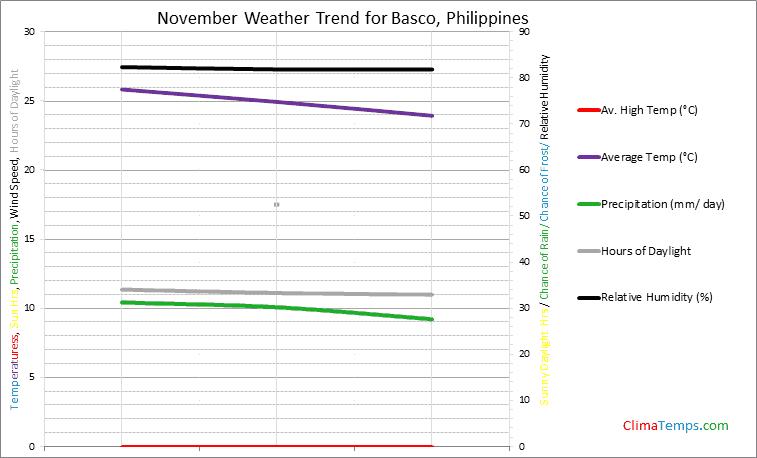 Graph of weather in Basco in November