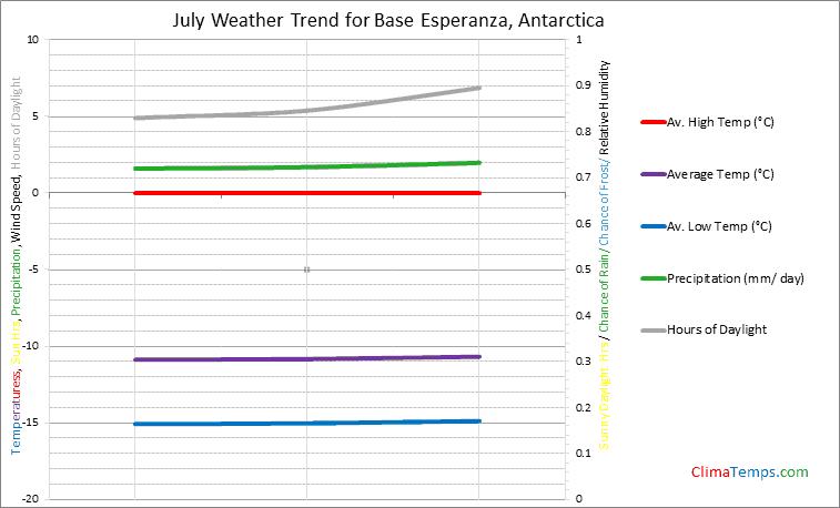 Graph of weather in Base Esperanza in July