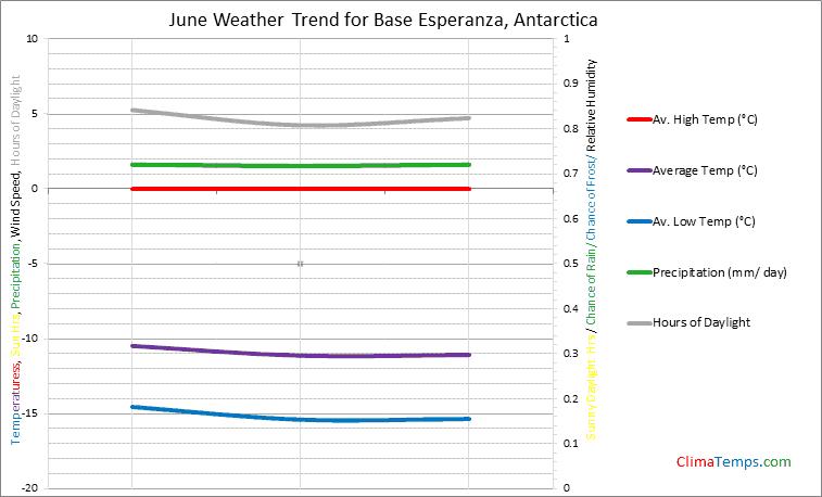 Graph of weather in Base Esperanza in June