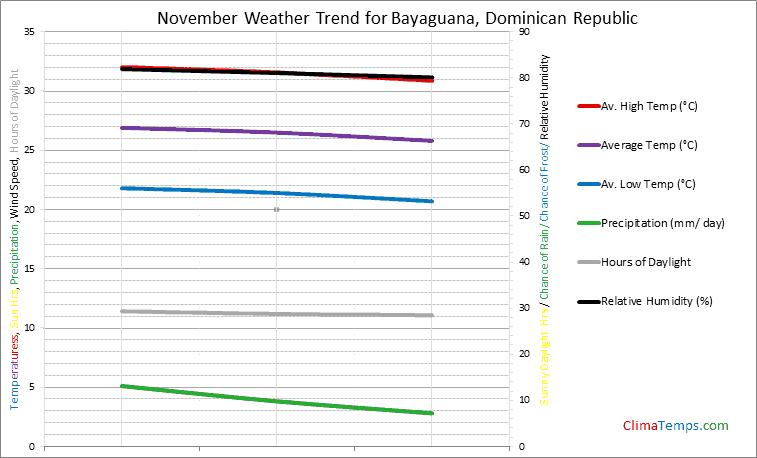 Graph of weather in Bayaguana in November