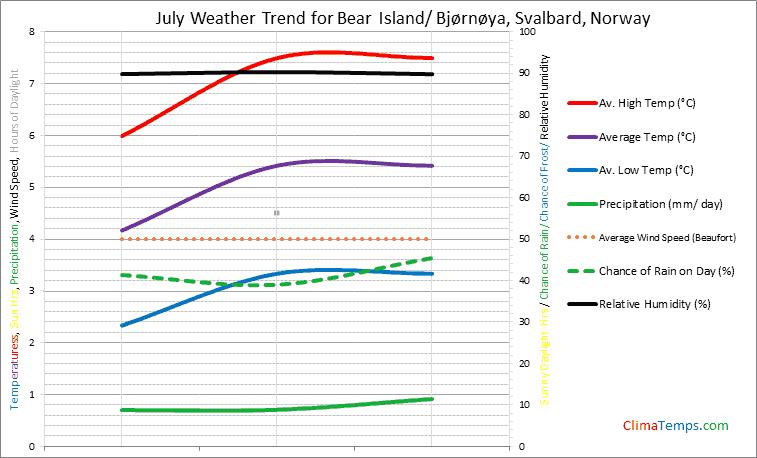 Graph of weather in Bear Island/ Bjørnøya, Svalbard in July