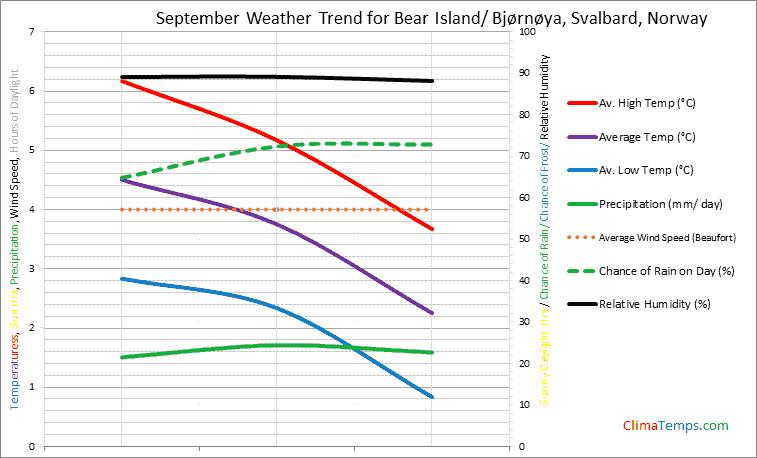 Graph of weather in Bear Island/ Bjørnøya, Svalbard in September