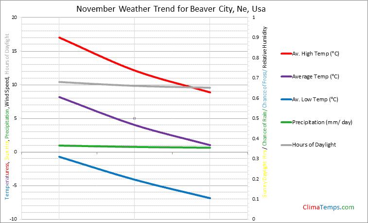 Graph of weather in Beaver City, Ne in November