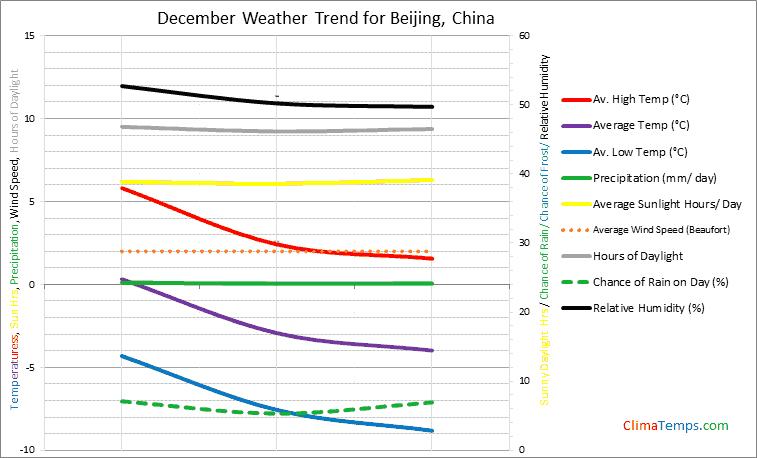 Graph of weather in Beijing in December