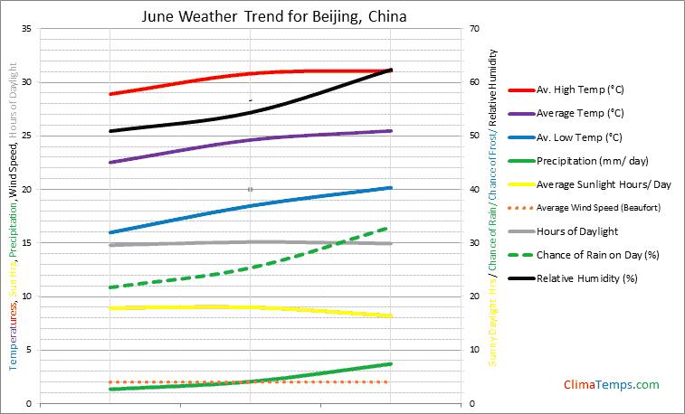 Graph of weather in Beijing in June