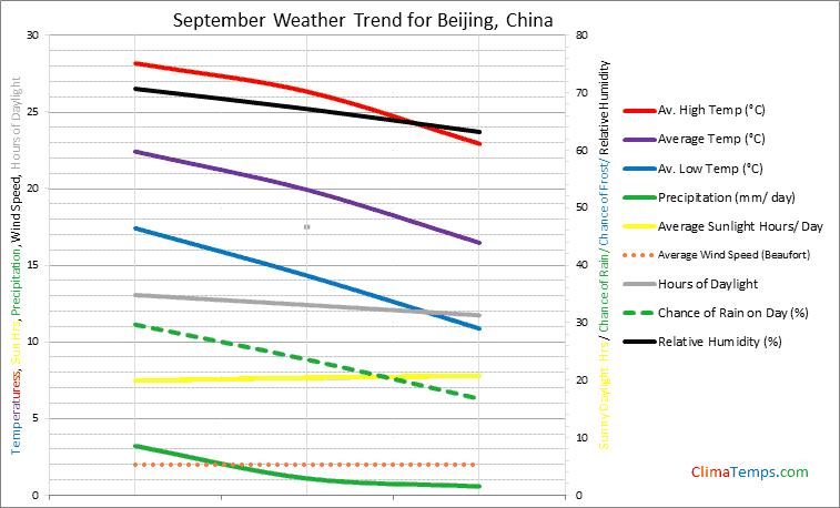 Graph of weather in Beijing in September