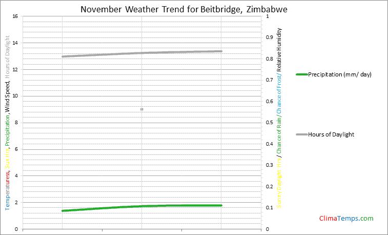 Graph of weather in Beitbridge in November