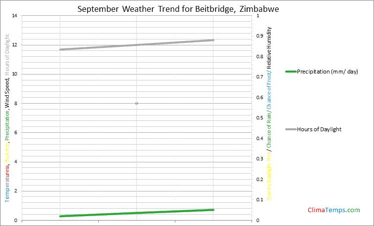 Graph of weather in Beitbridge in September
