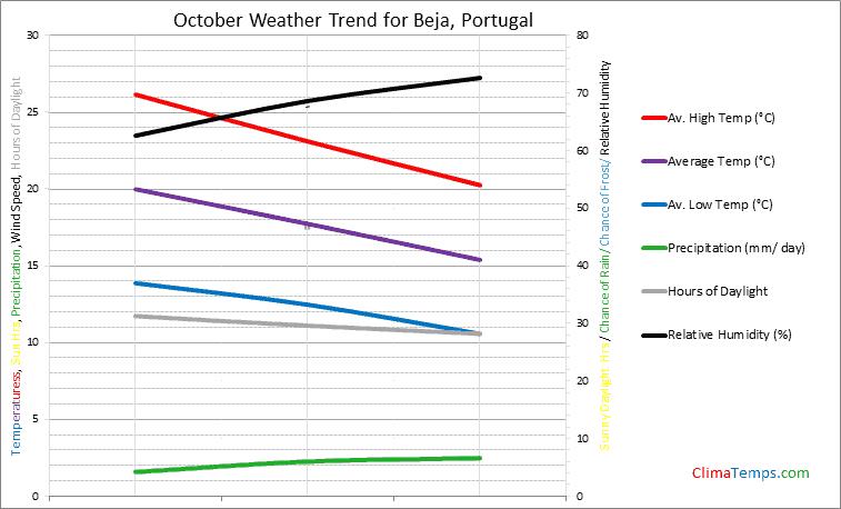 Graph of weather in Beja in October