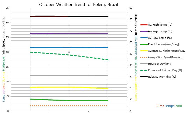 Graph of weather in Belém in October