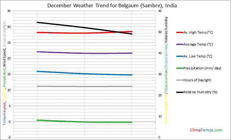 Graph of weather in Belgaum (Sambre) in December
