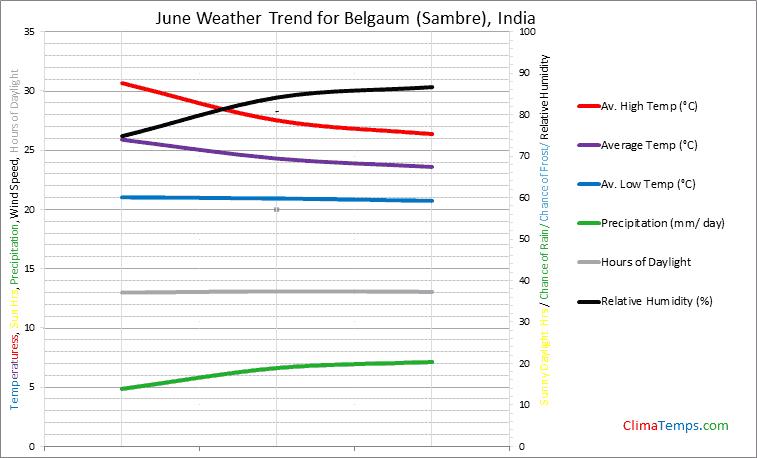 Graph of weather in Belgaum (Sambre) in June