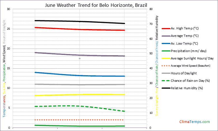 Graph of weather in Belo Horizonte in June