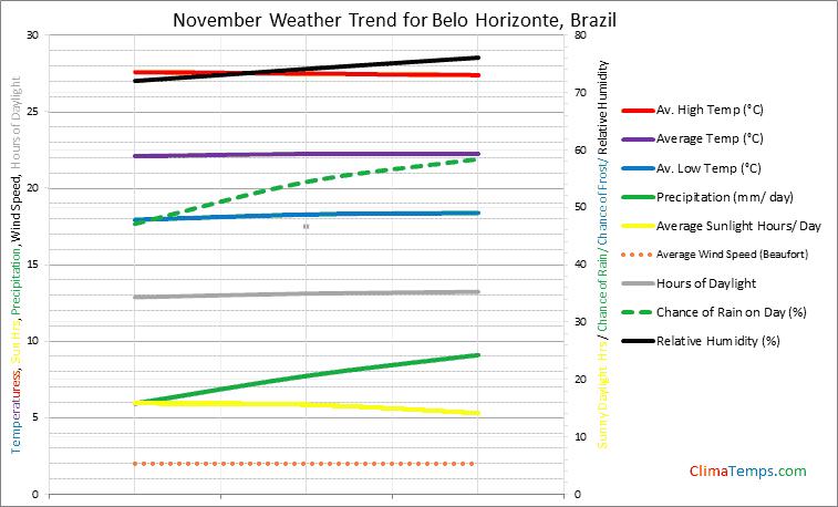 Graph of weather in Belo Horizonte in November