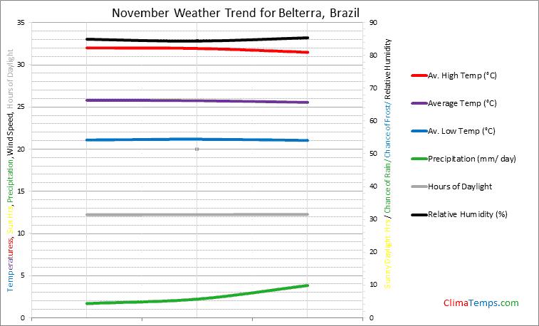Graph of weather in Belterra in November
