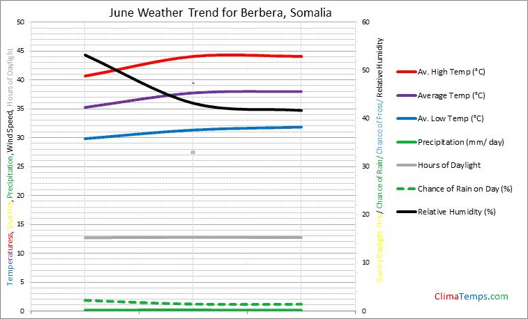Graph of weather in Berbera in June